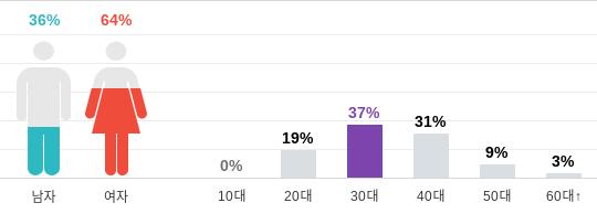 Netizens concerned with Kimura Takuya's sudden aging ~ Netizen Buzz