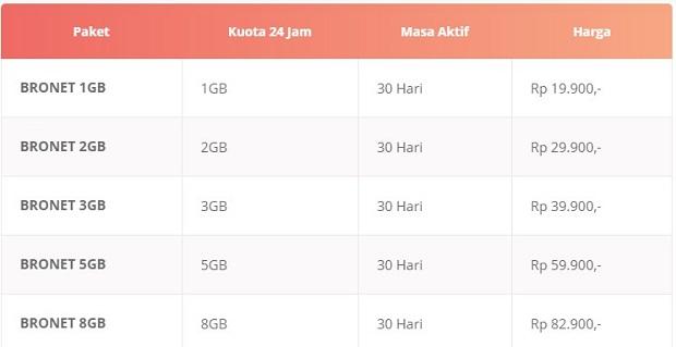 Paket Internet Axis Terbaru 2019 BRONET 24 Jam