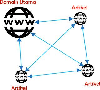 Alur Internal Link