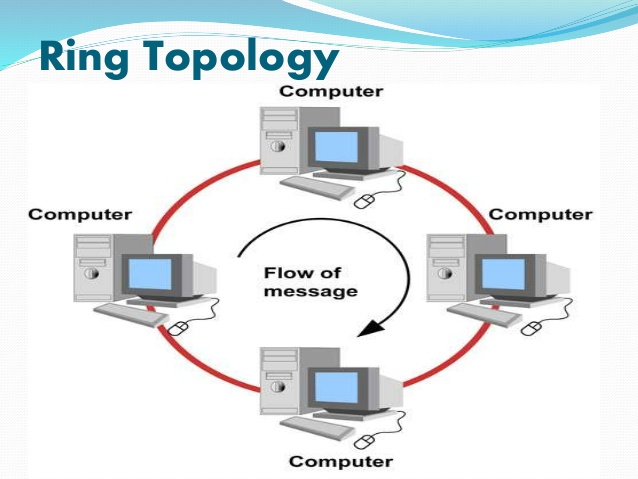 What is ring topology tech 4 learn all data that is transmitted between nodes in the network travels from one node to the next node in a circular manner and the data generally flows in a ccuart Gallery