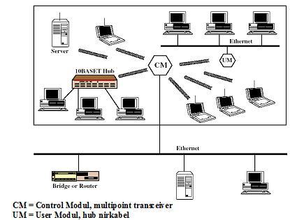 Perancangan jaringan nirkabel agustina ps perancangan jaringan nirkabel ccuart Choice Image