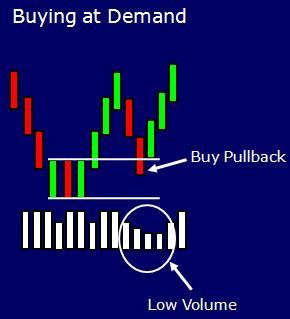 чем больше дисбаланс спроса и предложения на ценовом уровне, тем, обычно, меньше на нем объемов.
