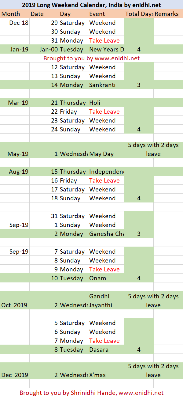 this list contains only national level holidays you should get 2 3 more long weekends depending on your stateorganization specific holidays example