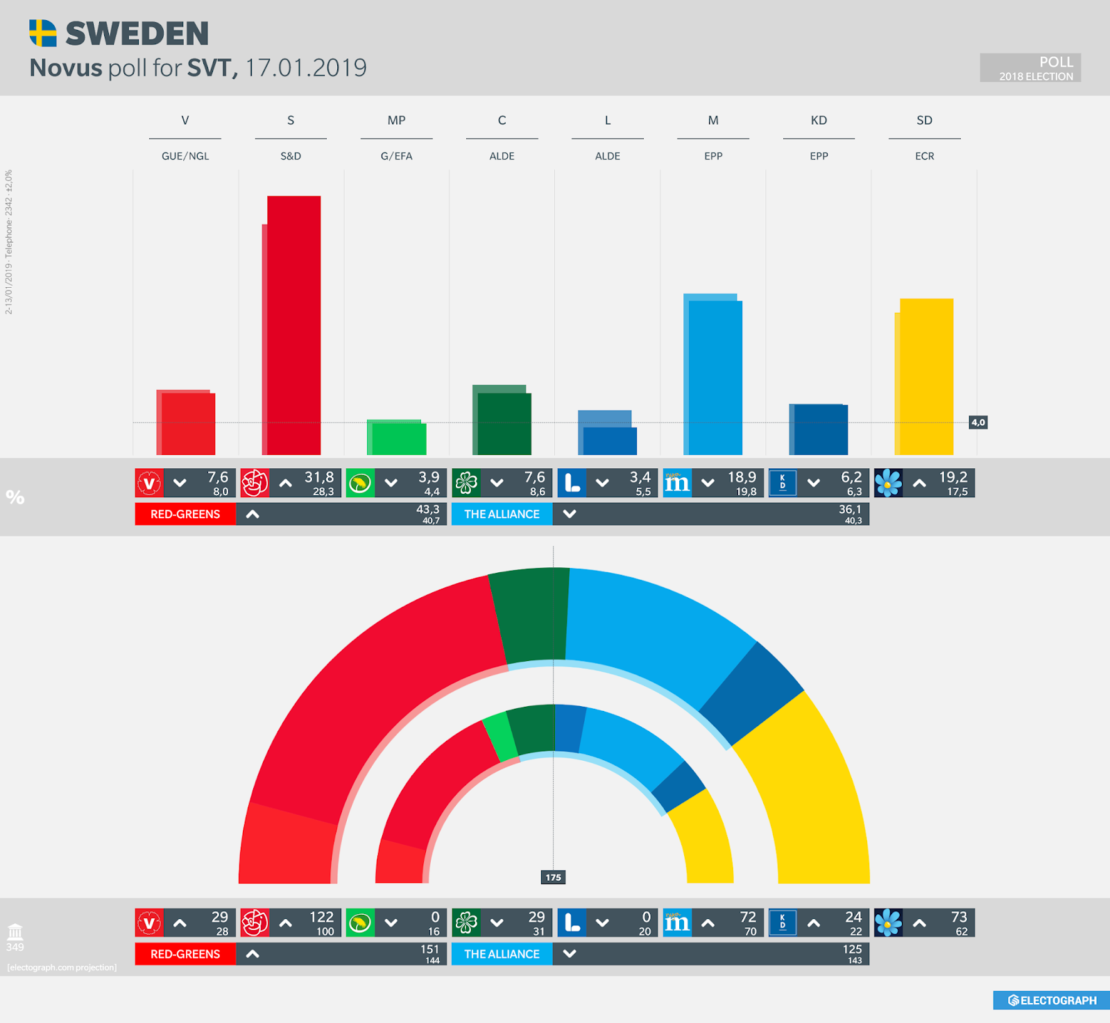 SWEDEN: Novus poll chart for SVT, 17 January 2019
