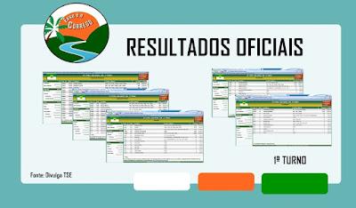 Eleições 2018 - Resultados oficiais do 1º turno