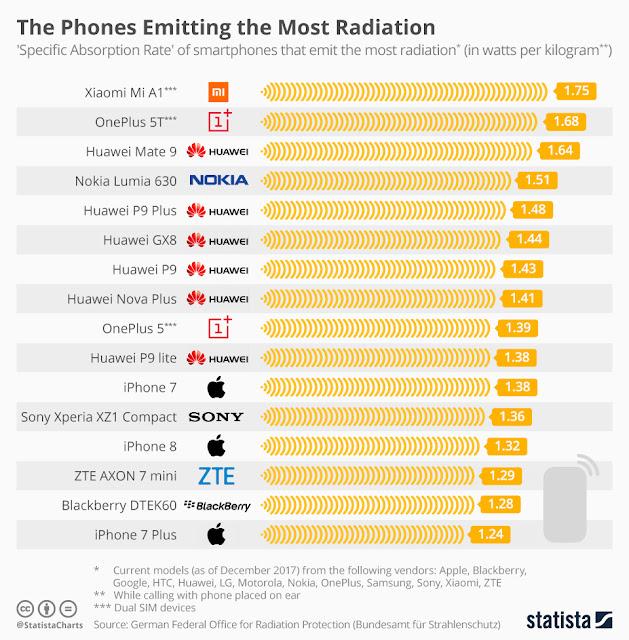 Smartphone con mayor nivel de radiación SAR