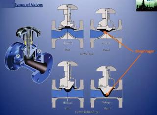 internal architecture of diaphragm valve