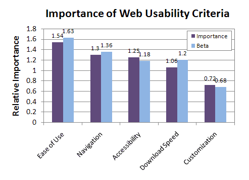 Why Is Website Usability Important