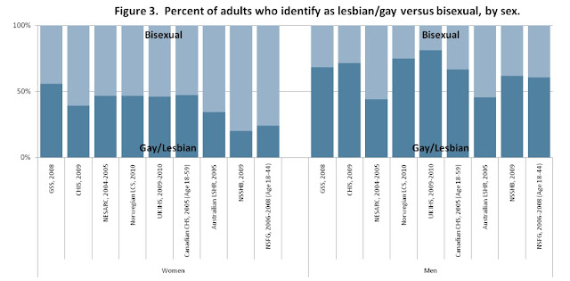 Bisexual Surveys 88