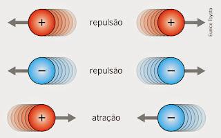 Resultado de imagem para opostos se atraem particula