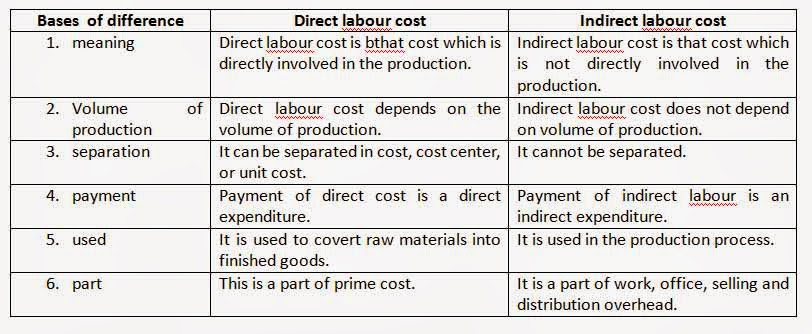 Direct and indirect cost management in health care