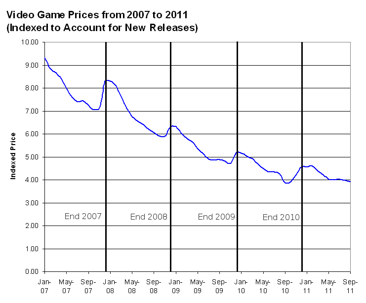 Seasonal video game prices games are cheapest in november