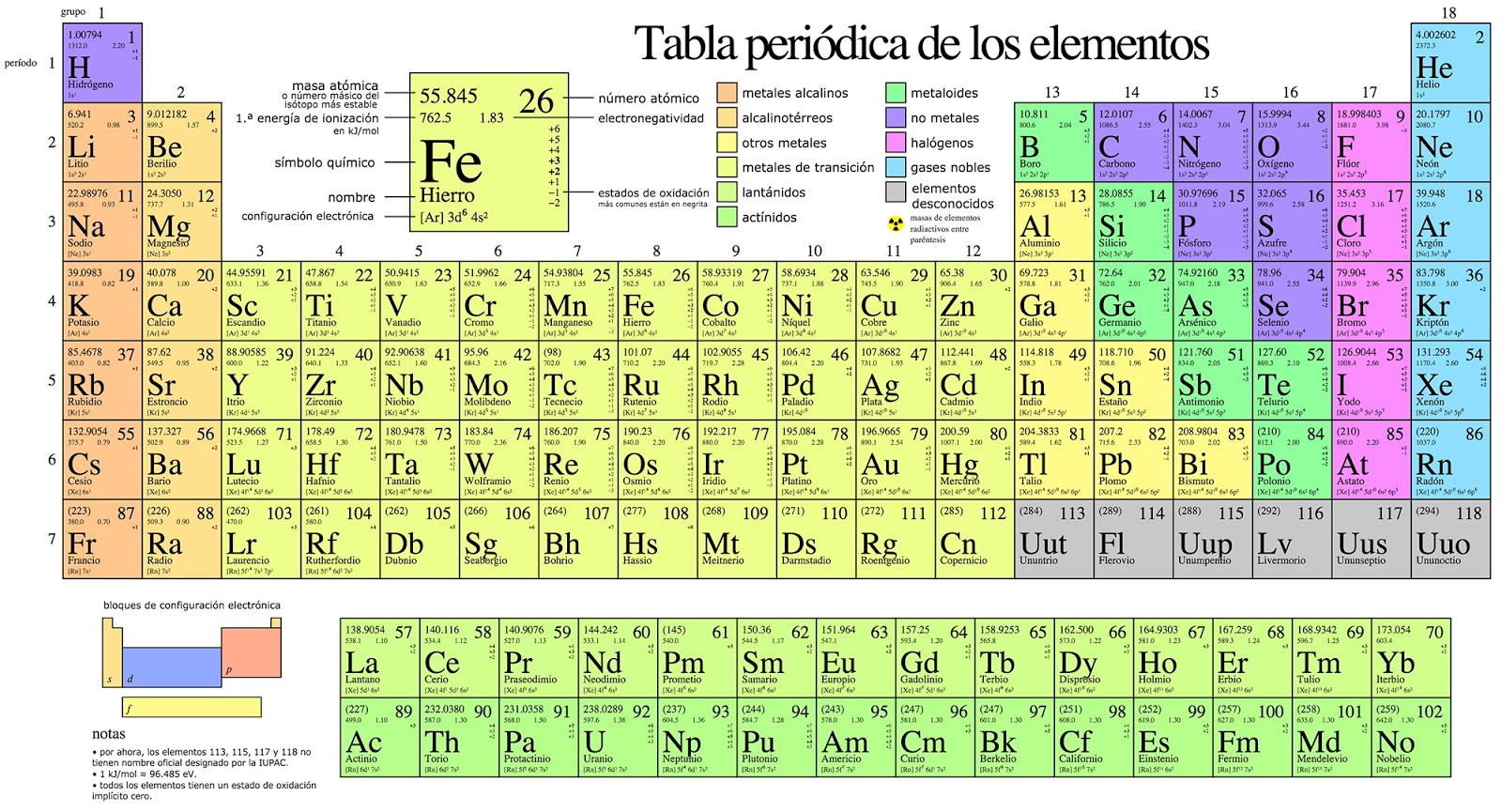Tabla periodica de los elementos distribucion electronica new configuraci n electr nica tabla periodica de los elementos quimicos distribucion electronica tabla periodica de los elementos distribucion electronica urtaz Images