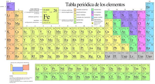 La tabla peridica y los tipos de uniones o enlaces qumicos urtaz Images
