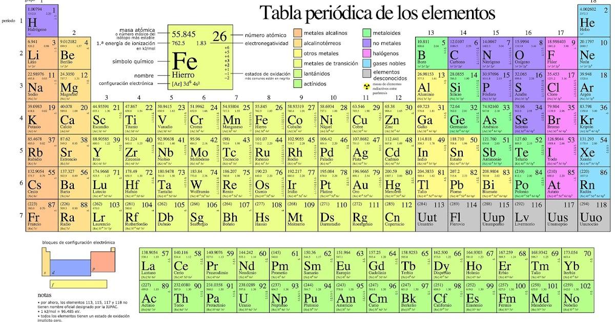 Descargar tabla periodica completa para imprimir images periodic tabla periodica completa para descargar choice image periodic tabla periodica completa actualizada 2015 para imprimir image urtaz Gallery