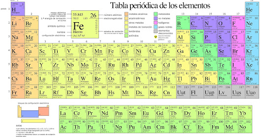 la tabla periodica - Tabla Periodica Na