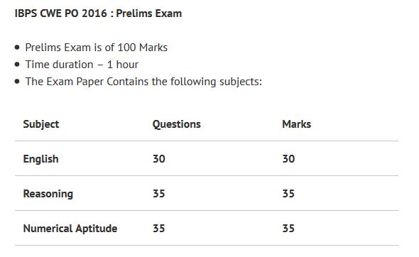 IBPS PO preliminary Exam 2016