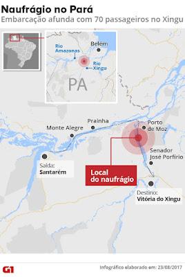 Barco com 70 pessoas a bordo naufraga no Rio Xingu, no Pará