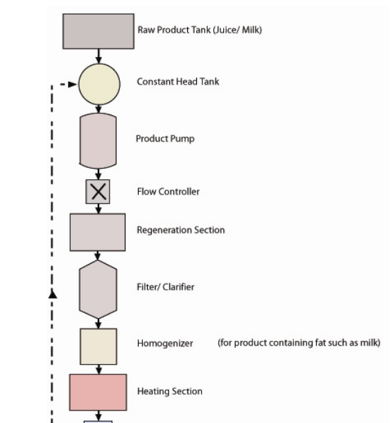 Pasteurisation Of Milk