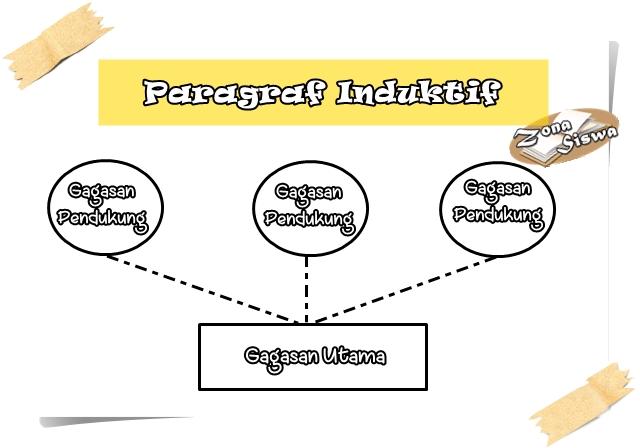 Paragraf Induktif, Penjelasan Paragraf Induktif, Contoh Paragraf Induktif, Generalisasi, Analogi, Sebab-Akibat. | www.zonasiswa.com