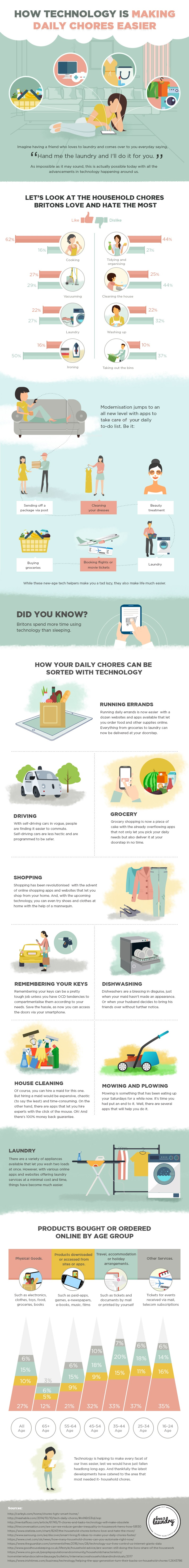 How technology is making everyday chores easier #infographic