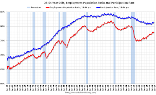 Employment Population Ratio, 25 to 54