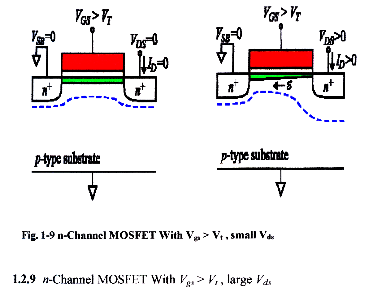Electrical Amp Electronic Engineering Mosfet Mos Structure
