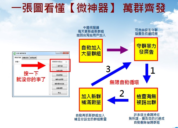一張圖秒懂 Wechat微信行銷軟體【微神器】