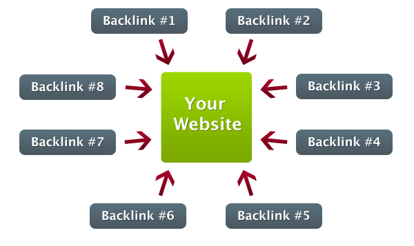 free-backlinks