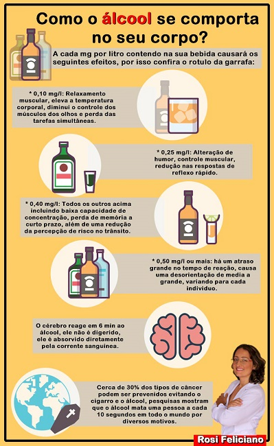 Como o álcool se comporta no seu corpo?