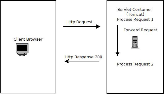 Java Servlet HTTP Forward