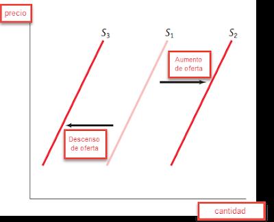 desplazamiento oferta derecha e izquierda