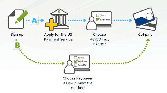 us payment service