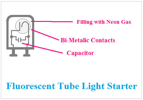 Capacitor is used in Fluorescent Tube Light Starter, capacitor function