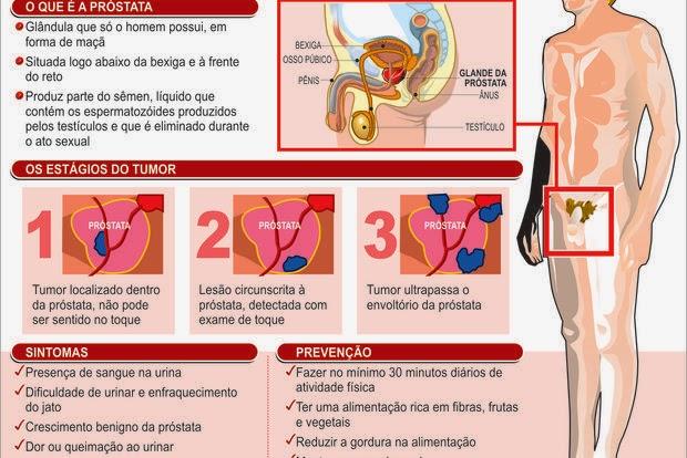 cancer de prostata por que se da