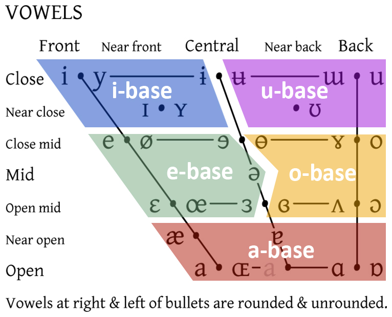 Englishtree english vowel chart vowel bases in english ccuart Images