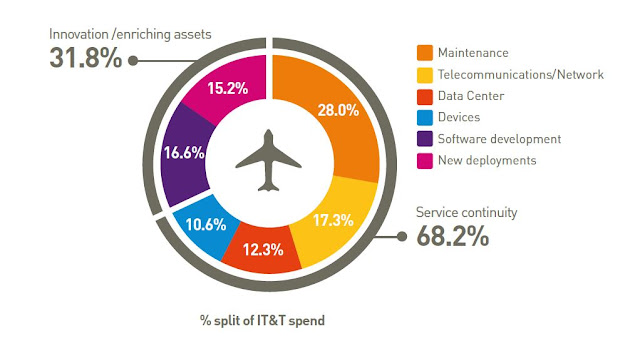 The Airline IT Trend Survey