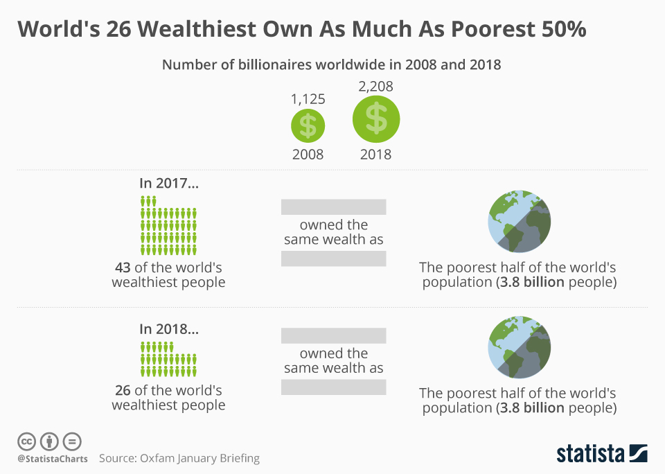 World's 26 Wealthiest individuals Own As Much As Poorest 50 Percent