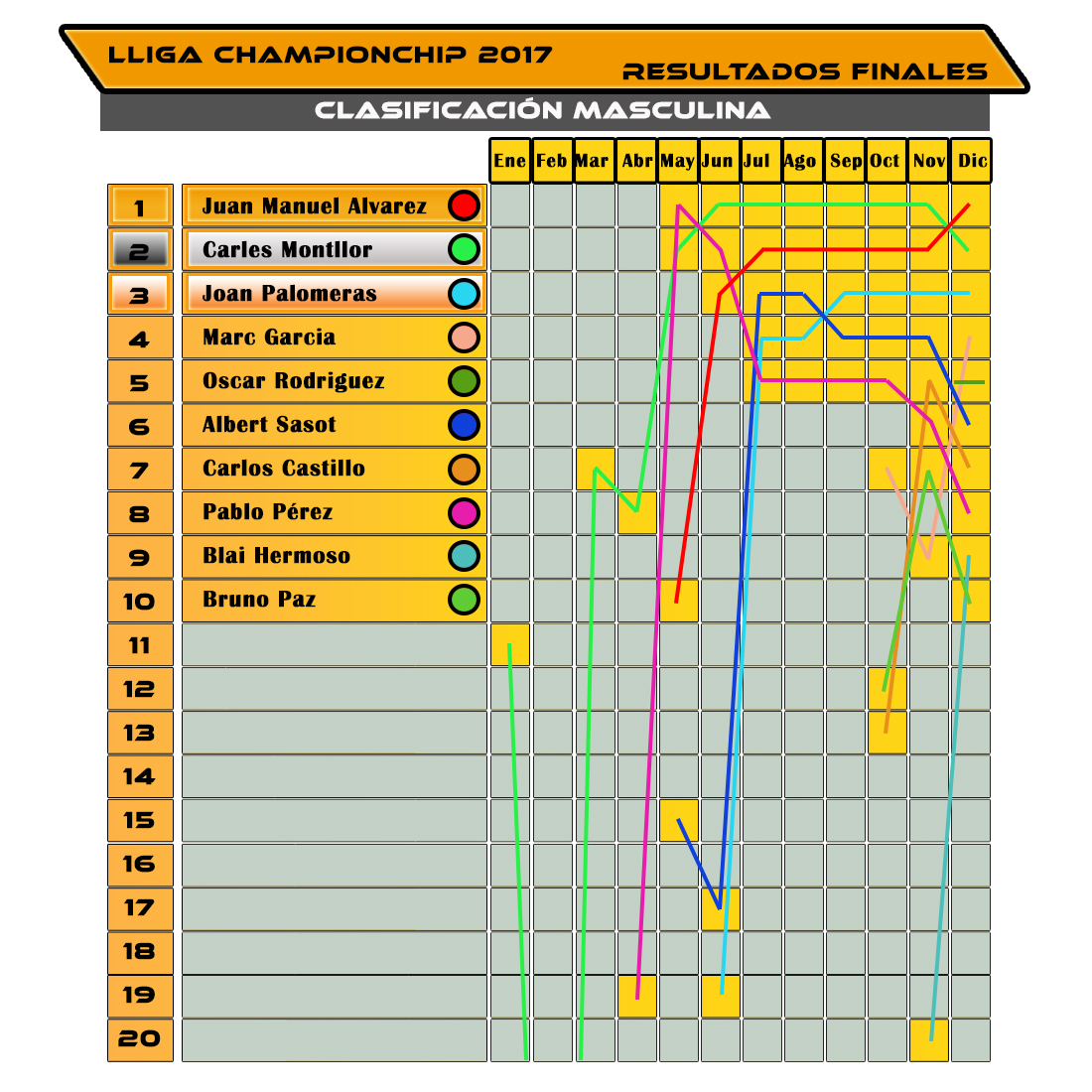Evolución Clasificación Masculina - Lliga Championchip 2017