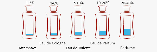 Le guide ultime pour achat Fragrance