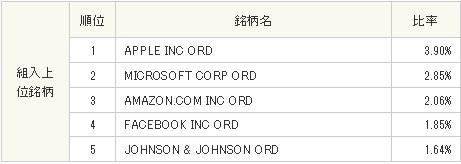 S&P500ETF VOOの上位5位 30代からの米国株投資