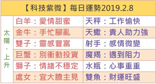 【科技紫微】每日運勢2019.2.8