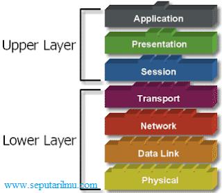 Pengertian dan Fungsi 7 OSI Layer Lengkap