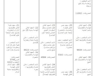 كليات الحاسبات والمعلومات التى بها أماكن خالية فى المرحلة الثانية لتنسيق الثانويه 2014