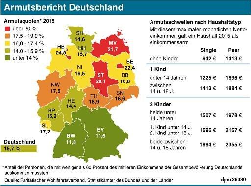 Armut In Deutschland 2019