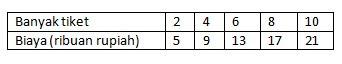 (Soal 1-5) Pembahasan Ayo Kita Berlatih 5.3 Matematika kelas 7 Bab Perbandingan K13