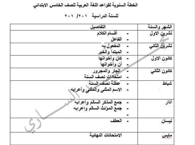 الخطة السنوية لمادة قواعد اللغة العربية للصفوف الرابع و الخامس و السادس الابتدائي 2018
