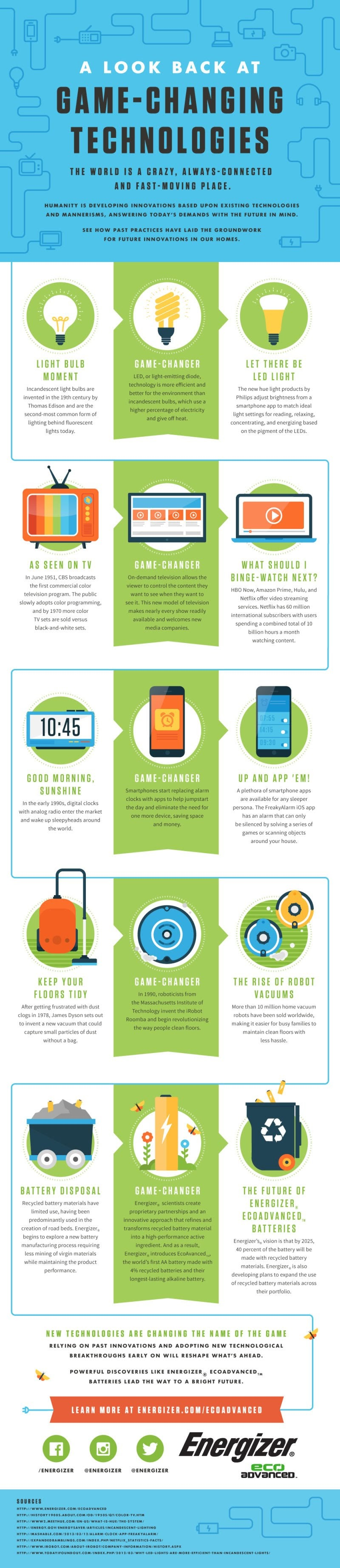 A Look At Game-Changing Technologies #Infographic