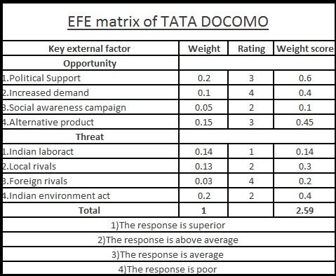 Efe matrix of tata motors Term paper Sample - August 2019