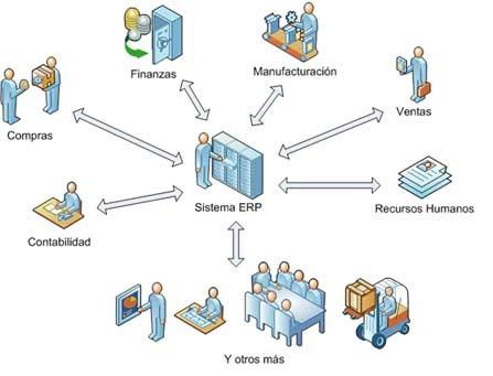 Qué hace el programa SAP - Consultoria-SAP
